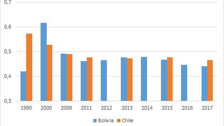Porcentaje del PIB en manos del 20% más pobre