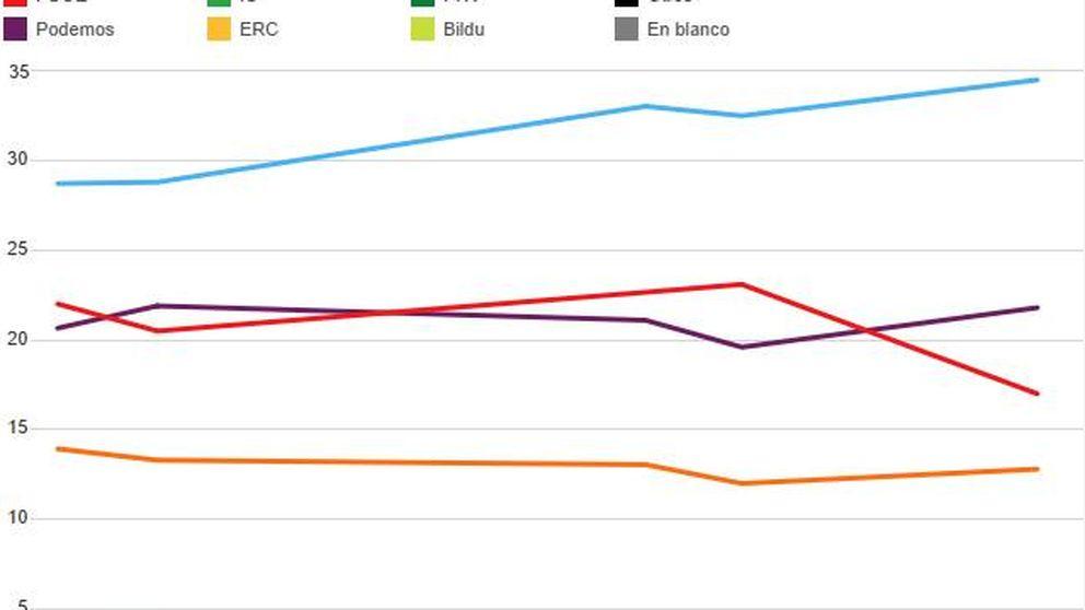 El PSOE se descalabra tras la guerra, pierde 6 puntos y Podemos lo supera