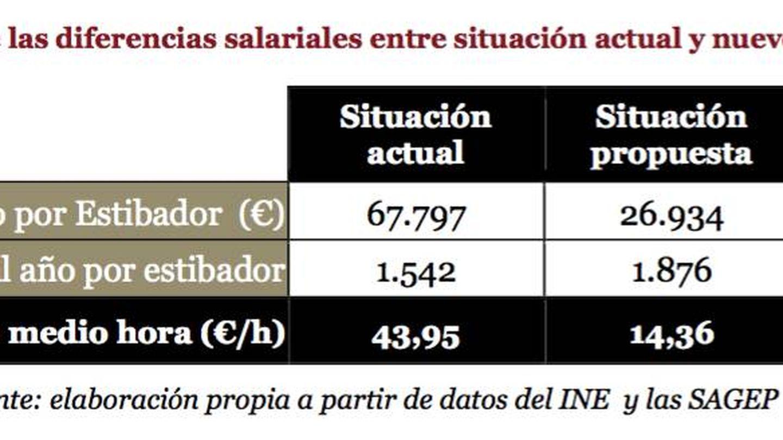 Ajuste salarial del 60% propuesto para la estiba por el 'lobby' de operadores portuarios PIPE.