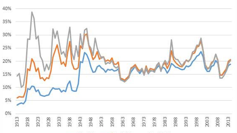 Cuota del IRPF sobre renta total en EEUU.