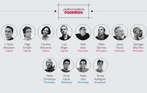 Quién es quién en Podemos: nombres, hitos y principales claves