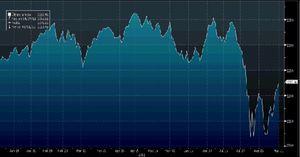 ¿Doble suelo y cambio de tendencia en Wall Street tras el pánico de agosto?