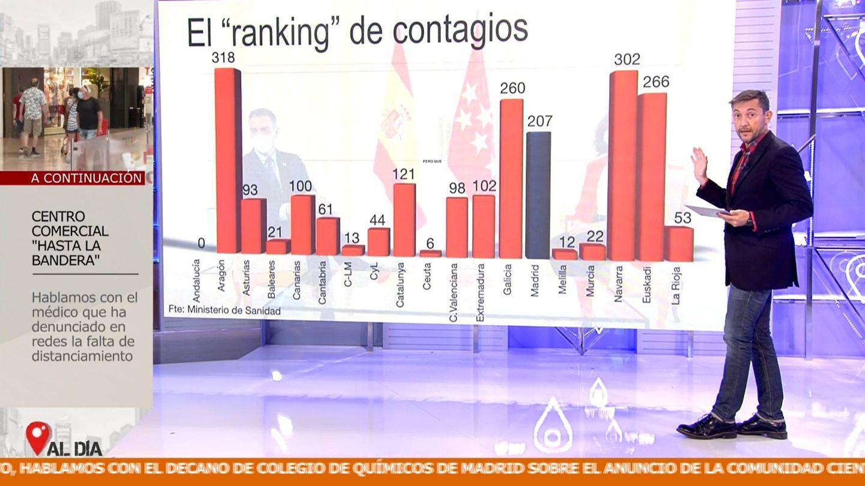 El ranking de contagios por comunidades autónomas. (Mediaset)
