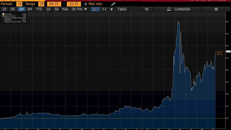 Gráfico del VIX en el último mes.