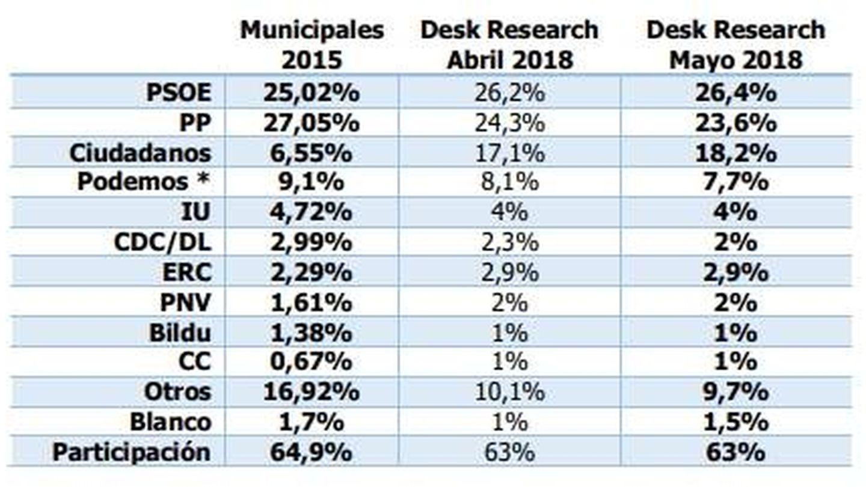 Estimación del PSOE para las municipales de 2019, informe 'Desk Research' de mayo de 2018. (EC)
