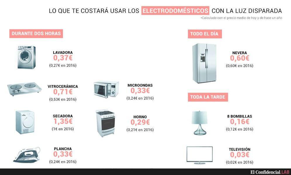 Factura de la luz lavadora vitro radiador lo que le for Precio electrodomesticos cocina