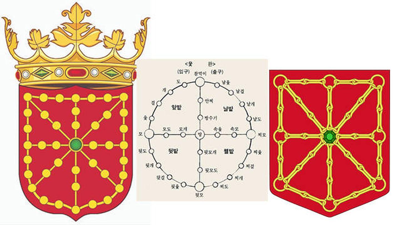 El escudo de armas del artículo, el juego del Iut y su variación citada por Cha. (Wikipedia)