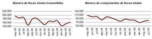 La compraventa de viviendas suaviza su caída en junio al 25,5% gracias a los inmuebles nuevos