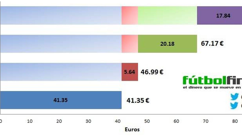 Gráfico de futbolfinanzas.com