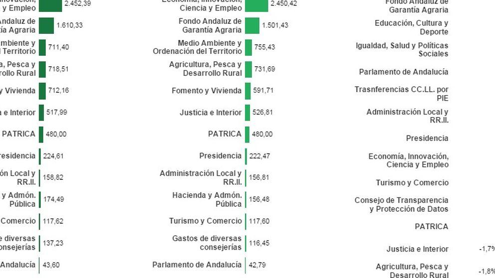 Andalucía destinará 35 millones cada día a pagar personal y deuda