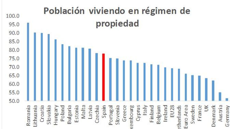 Fuente: Eurostats.