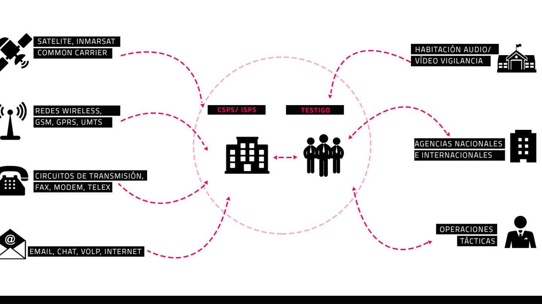 Esquema de funcionamiento del Evident X-Stream. (Pablo López Learte)