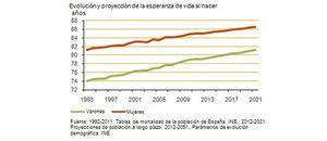Ninguna pensión actual bajará con la reforma que proponen los expertos