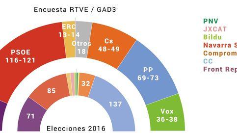 Sánchez ganaría con 116-121 escaños pero necesitaría a UP, ERC y PNV para ser presidente