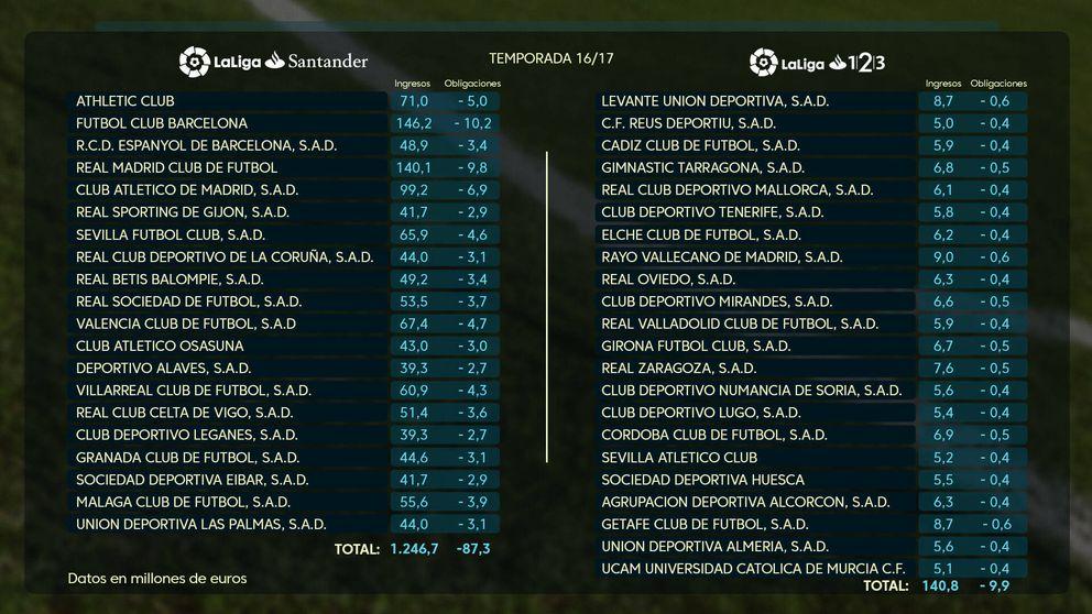 Madrid y Barça compiten con la Premier en los derechos de TV, los demás no