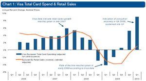 Los europeos tiran de tarjeta: el gasto crece un 9% en el primer trimestre