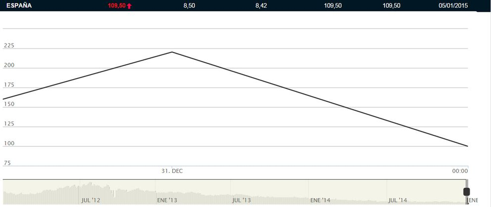 Foto: La banca se pone las botas con la caída de la prima de riesgo: gana más de 5.000 millones