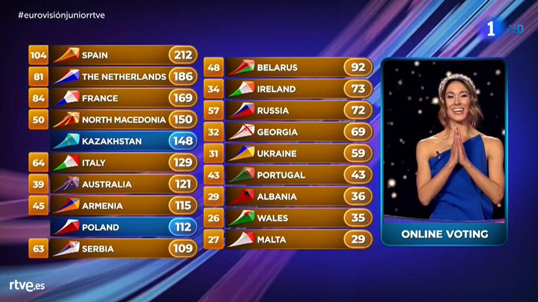Votaciones de 'Eurovisión Júnior 2019'. (RTVE)