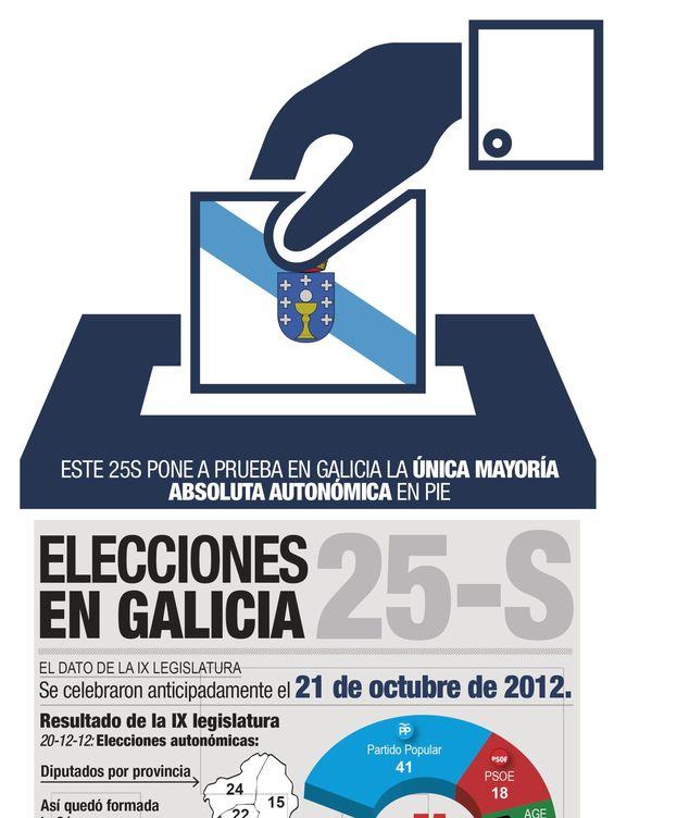 Foto: Elecciones gallegas