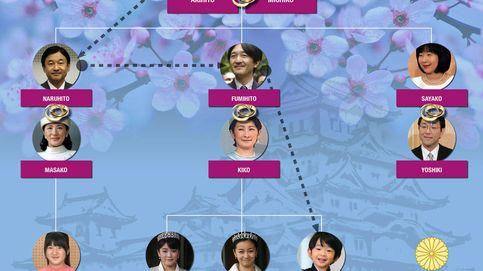 El árbol genealógico y la línea sucesoria de la familia imperial de Japón