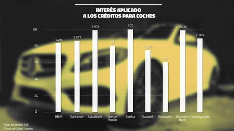 ¿Va a comprar un coche? Estos son los intereses que piden los bancos