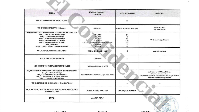 Presupuesto hallado en el 'pendrive' con los costes de la Agencia Tributaria de la Cataluña independiente. (Pinche para ampliar)