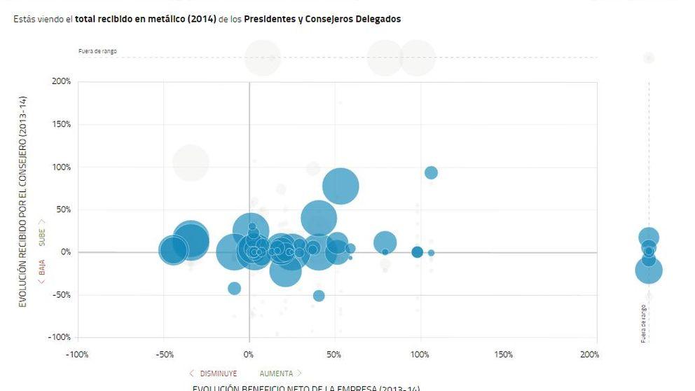 Estos son los sueldos del Ibex: ¿cobran los consejeros en función de sus beneficios?
