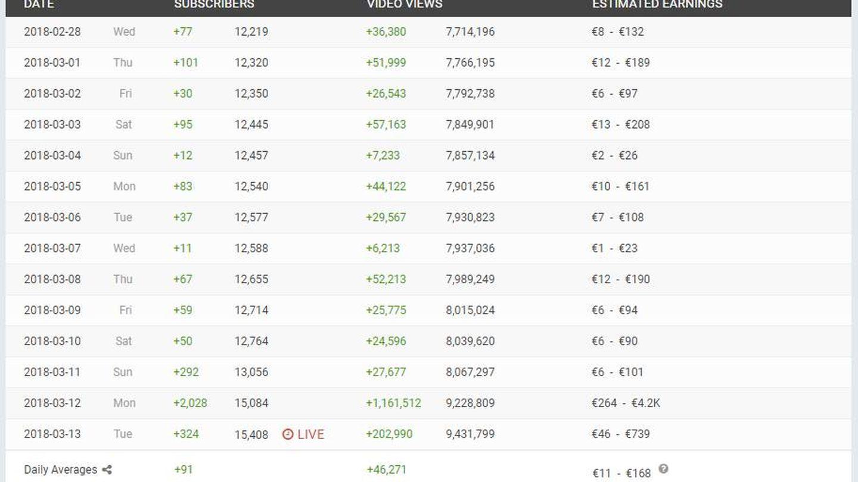 Así ha crecido el canal en los últimos meses (Foto: SocialBlade)