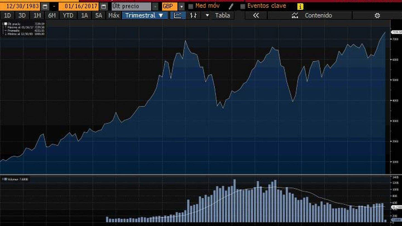 Evolución histórica del FTSE 100 de Londres. (Bloomberg)