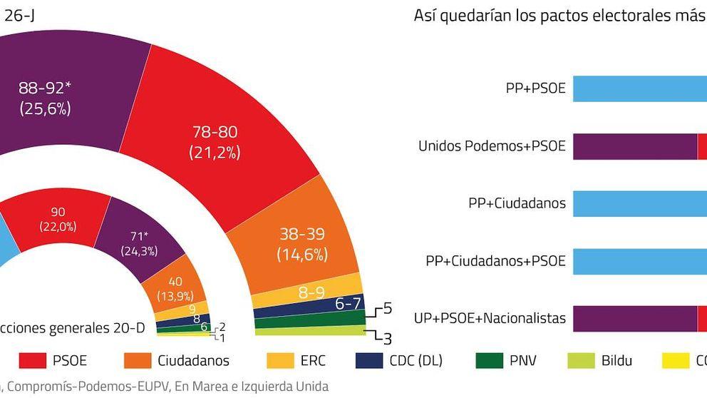 Los pactos electorales más probables: UP y PSOE, al borde de los 176