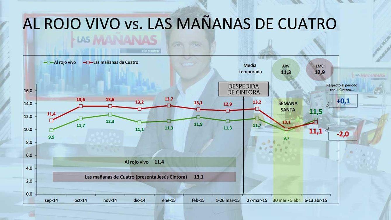 Foto: Gráfico con datos de Kantar Media facilitados por las cadenas (Vanitatis)