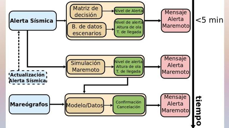 Cuadro de actuación del sistema de detección de maremotos. (EC)
