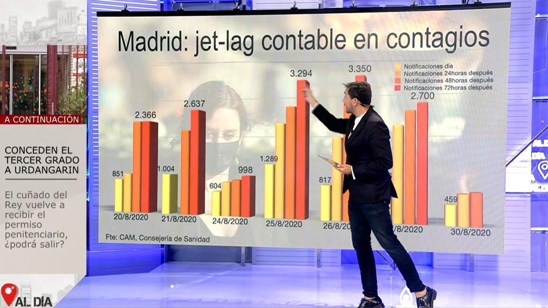Los datos reales, tras 48, 72 y 96 horas. (Mediaset)