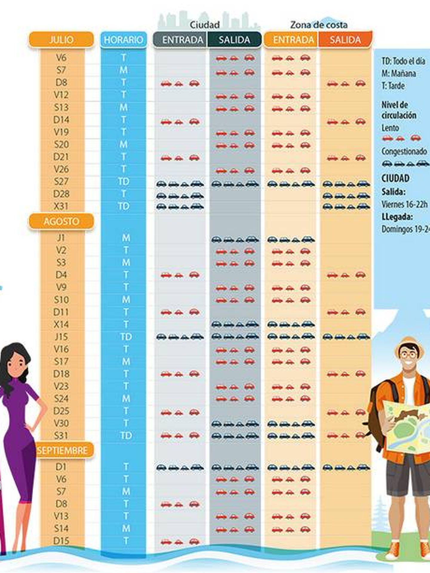 Estado del tráfico por días y horas en verano (DGT)