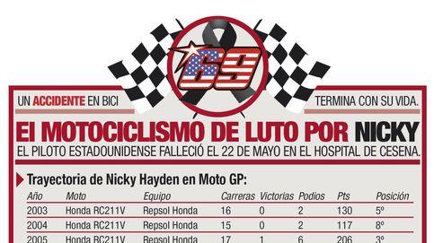 El motociclismo de luto por Nicky