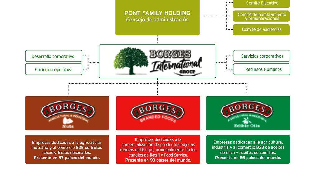 Foto: Nueva estructura del holding de Borges.