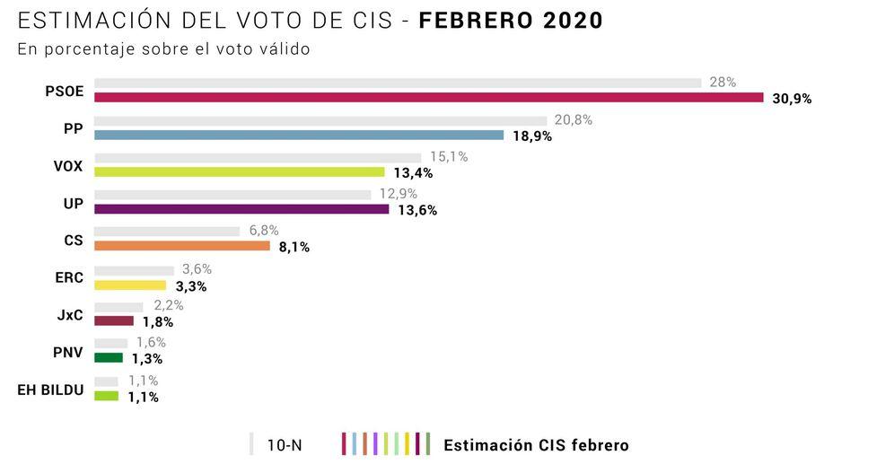 Foto: Estimación de voto del barómetro del CIS de febrero de 2020.
