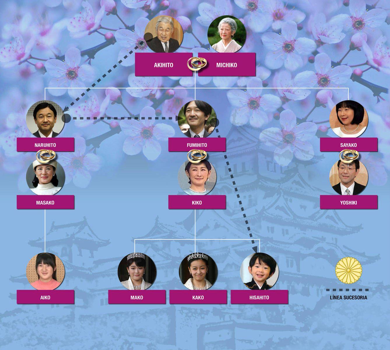 Foto: El árbol genealógico y la línea sucesoria de la familia imperial de Japón