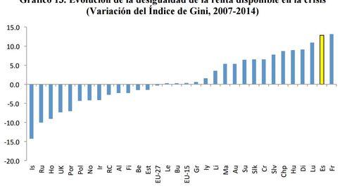 La crisis devuelve los niveles de desigualdad a hace tres décadas