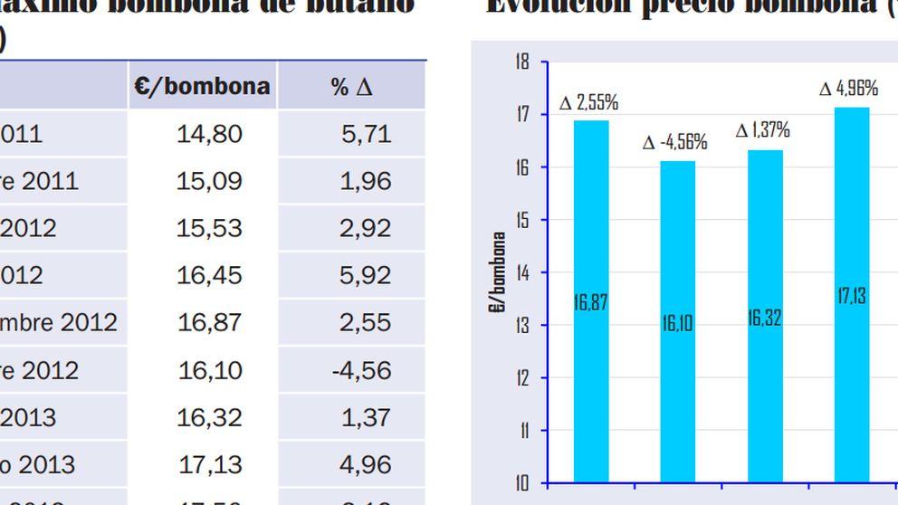 La liberación del butano amenaza con una fuerte subida de precios