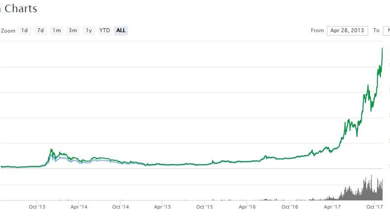 Evolución de la cotización del Bitcoin