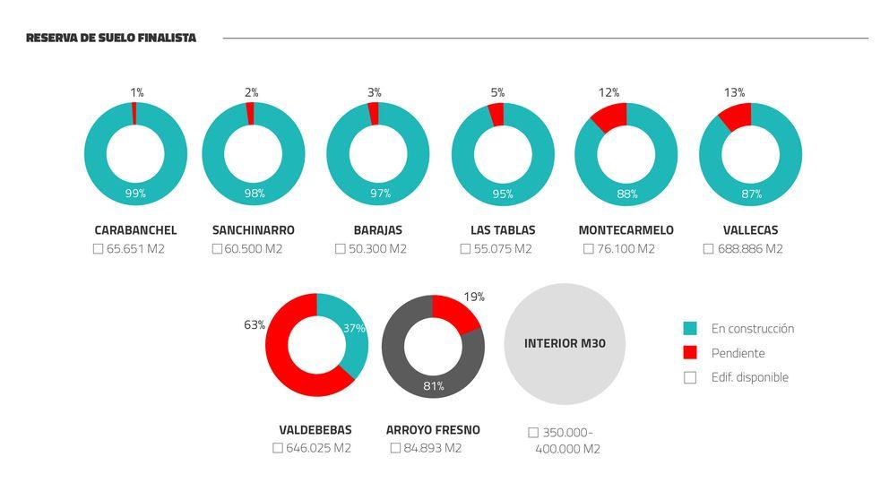 El suelo para construir pisos nuevos en Madrid capital se agotará en 5 años