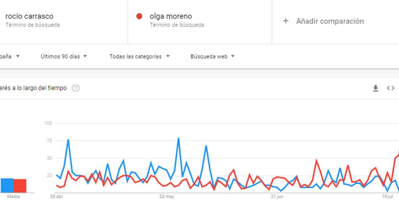 Comparativa de los términos 'Olga Moreno' y 'Rocío Carrasco' en Google Trends. (Google)