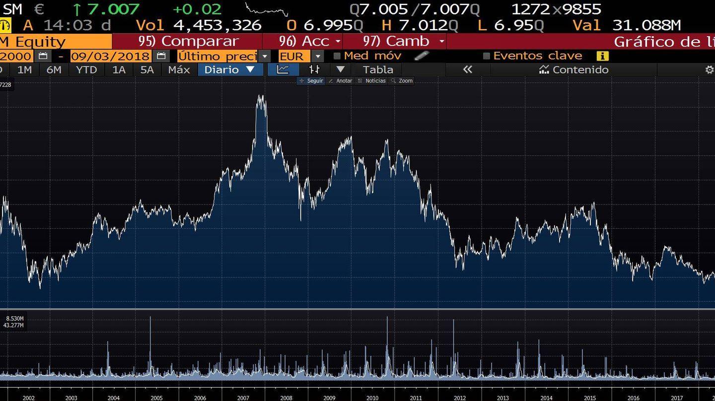 Evolución de las acciones de Telefónica desde 2002