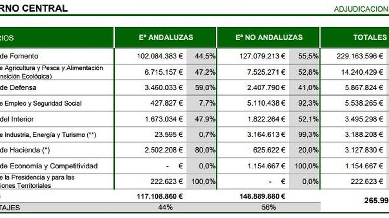 Inversión del Gobierno central en Andalucía en 2018. (Ceacop)