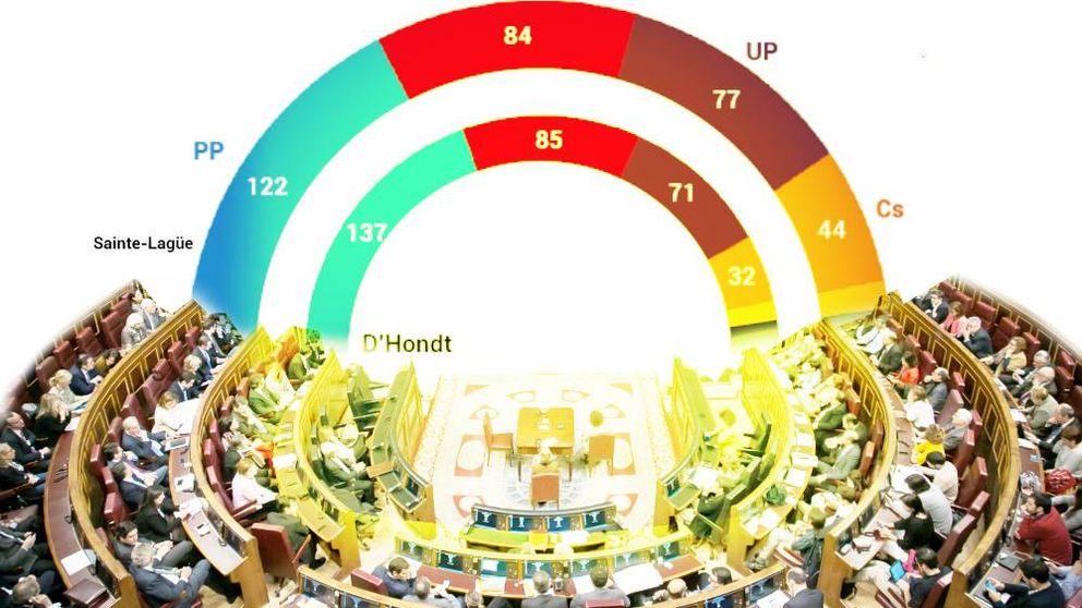 Así cambiaría (poco) el Congreso con la Ley Electoral que negocian Podemos y Cs