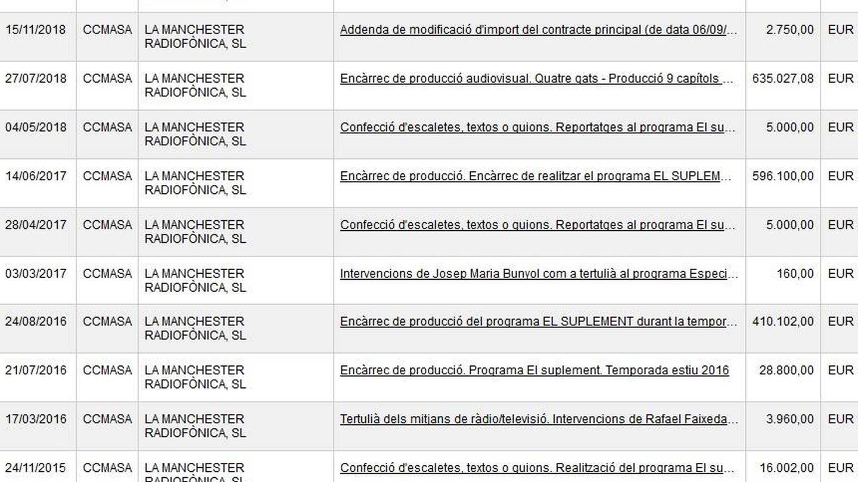 Imagen de los contratos de la productora La Manchester con TV3. (CCMA).