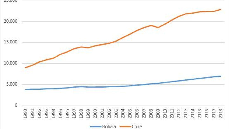 Renta per cápita de Chile y Bolivia