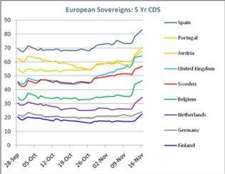 Foto: La probabilidad de quiebra de España vuelve a subir ante el deterioro de la situación económica