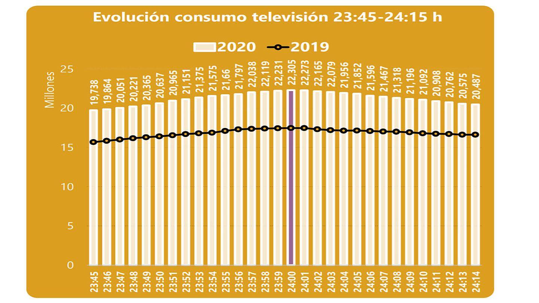 Consumo televisivo. (Barlovento Comunicación)